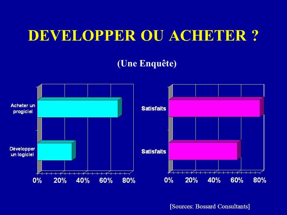 DEVELOPPER OU ACHETER (Une Enquête) [Sources: Bossard Consultants]